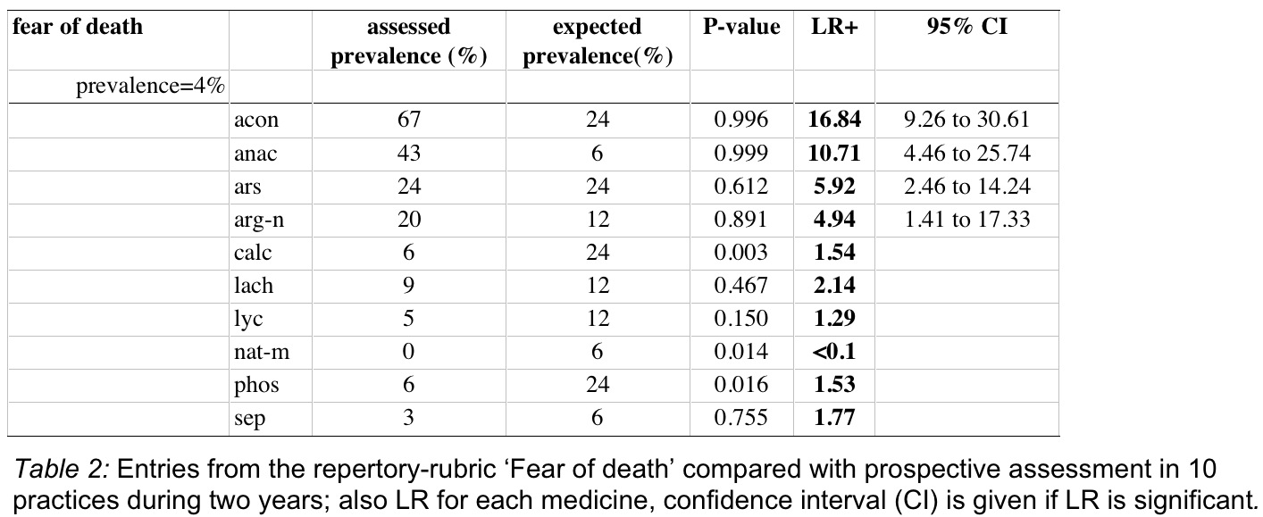 Table 2 - Fear of Death example - prevalence