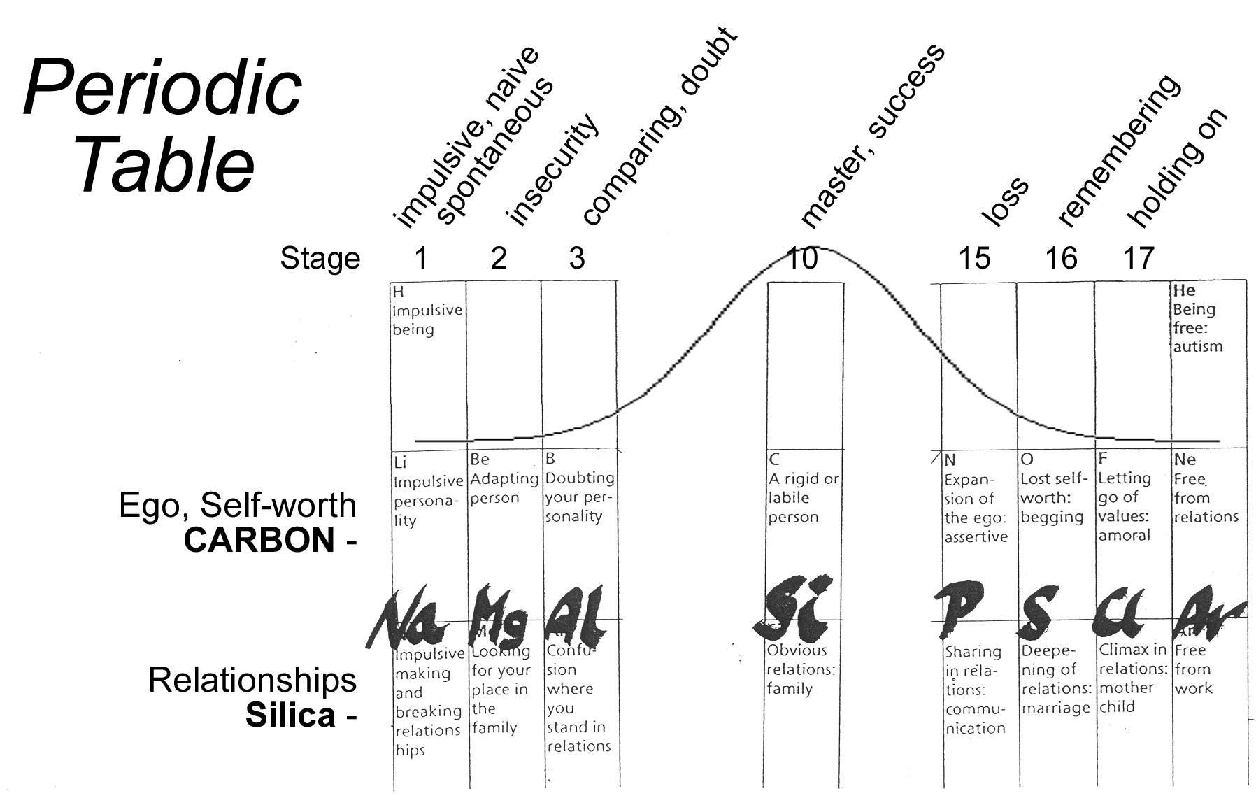 Fig.2 Stages Relation Series