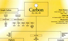 Chart of Carbon Remedies - Imperfect copy,